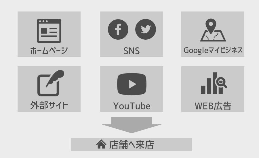 ネット集客のイメージ
